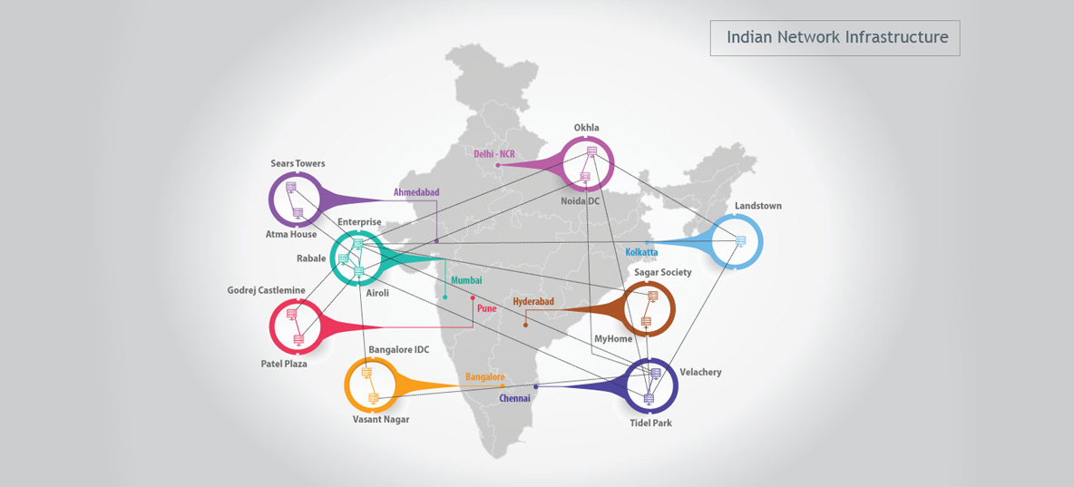 Indian Network