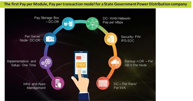 State Govt Power Distribution Company